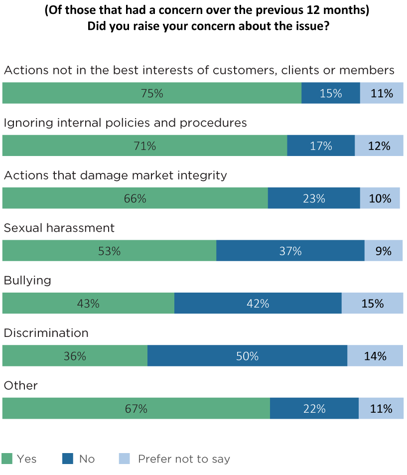 Fig 23. BSB Survey 2018 additional question — proportion of employees who had wanted to raise concerns, who did so