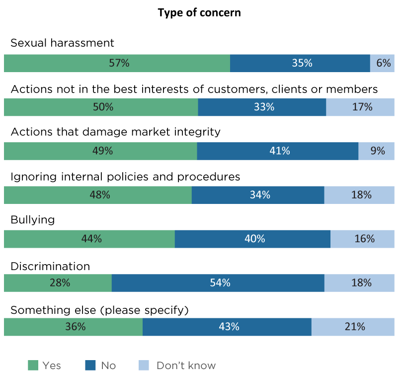 Fig 25. BSB Survey 2018 — employees' experience of feeling listened to, by type of concern