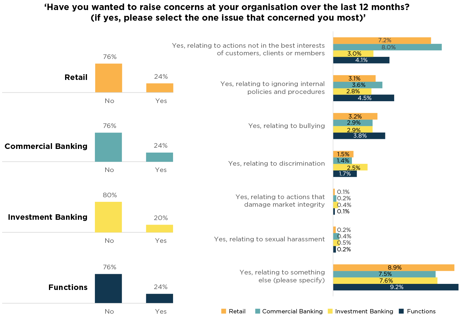 Fig 22. BSB Survey 2018 additional question – issues about which employees had wanted to raise concerns, by business area